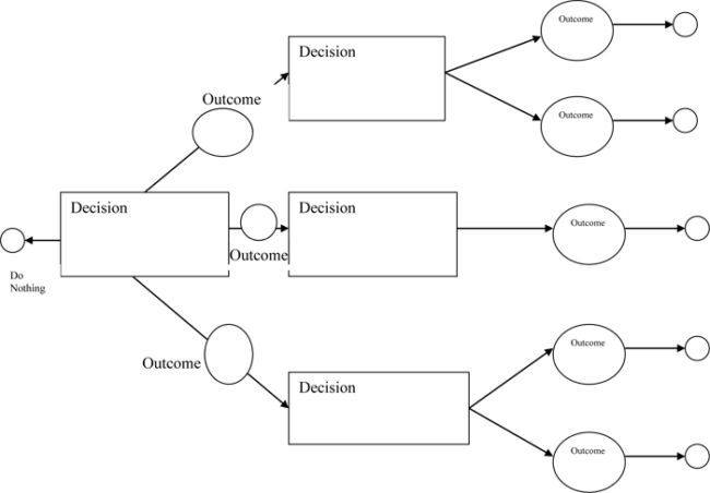 11 Free Decision Tree Templates (Word  Excel  PowerPoint) Pertaining To Blank Tree Diagram Template For Blank Tree Diagram Template