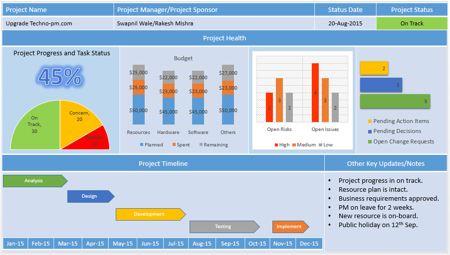 11 Top PowerPoint Project Dashboard Templates - Download  Project  With Regard To Project Status Report Dashboard Template Intended For Project Status Report Dashboard Template