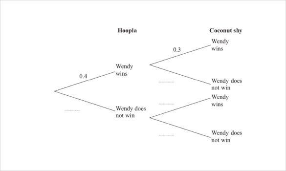 11+ Tree Diagram Templates – Sample, Example, Format Download  In Blank Tree Diagram Template Regarding Blank Tree Diagram Template