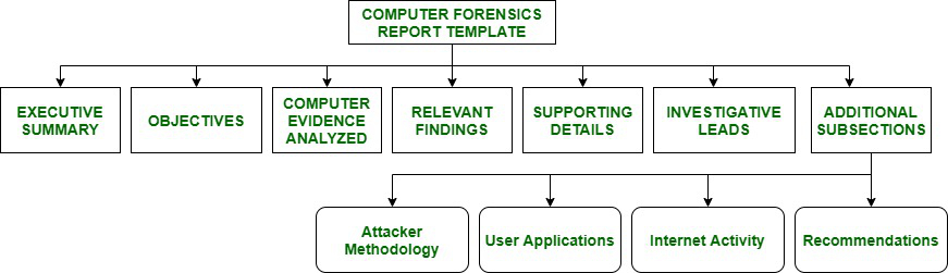 Computer Forensic Report Format - GeeksforGeeks Pertaining To Forensic Report Template Within Forensic Report Template