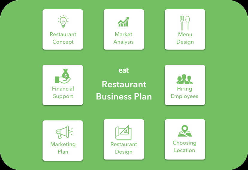 How to Write a Restaurant Business Plan (Step by Step Guide with  Intended For Why Write A Restaurant Enterprise Plan Within Why Write A Restaurant Enterprise Plan