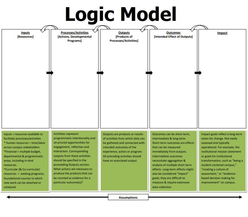 Logic Model Template  Free Word Templates Throughout Logic Model Template Microsoft Word Intended For Logic Model Template Microsoft Word