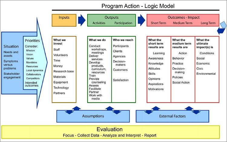 Logic Model Template Word Document  PDF Template Throughout Logic Model Template Microsoft Word Intended For Logic Model Template Microsoft Word