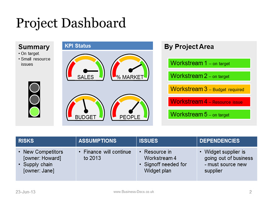 Powerpoint Project Dashboard with Status Template For Project Status Report Dashboard Template With Project Status Report Dashboard Template