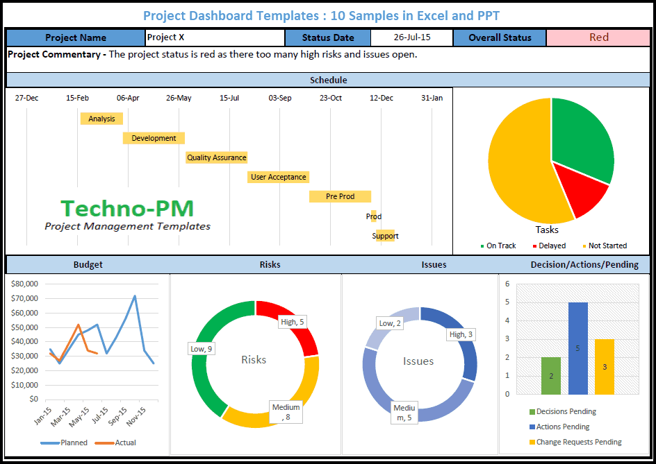 Project Dashboard Templates: 11 Samples in Excel and PPT  Project  In Project Status Report Dashboard Template For Project Status Report Dashboard Template