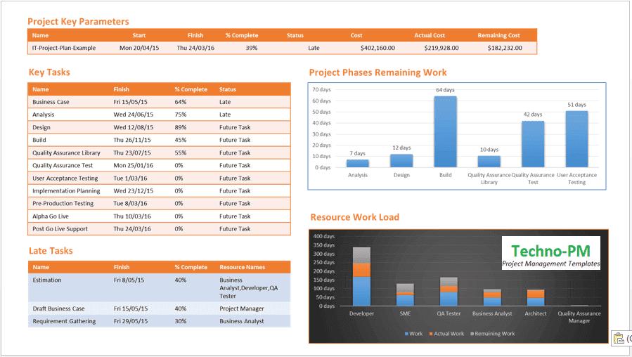 Project Status Report Template - 11+ Progress Report Template  With Project Status Report Dashboard Template With Regard To Project Status Report Dashboard Template