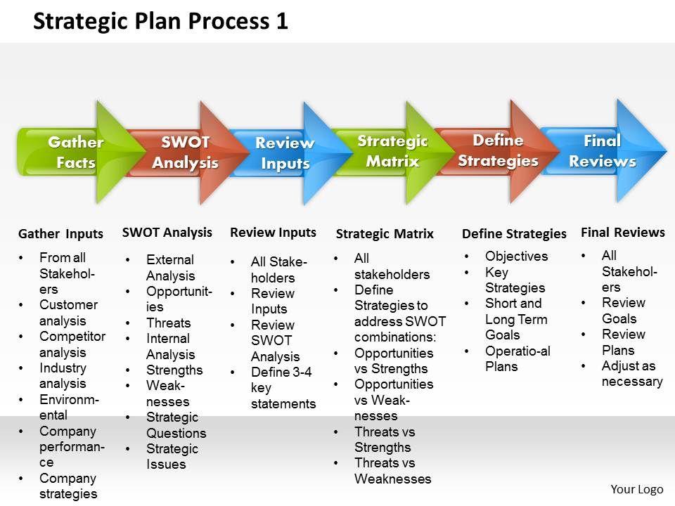 Strategic Plan Process 11 Powerpoint Presentation Slide Template  Inside Strategy Document Template Powerpoint Regarding Strategy Document Template Powerpoint