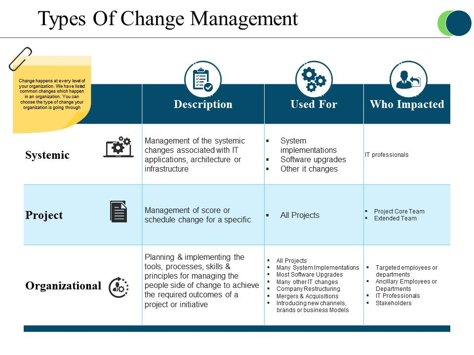 Types Of Change Management Powerpoint Slide Images  PowerPoint  Within Powerpoint Replace Template Inside Powerpoint Replace Template